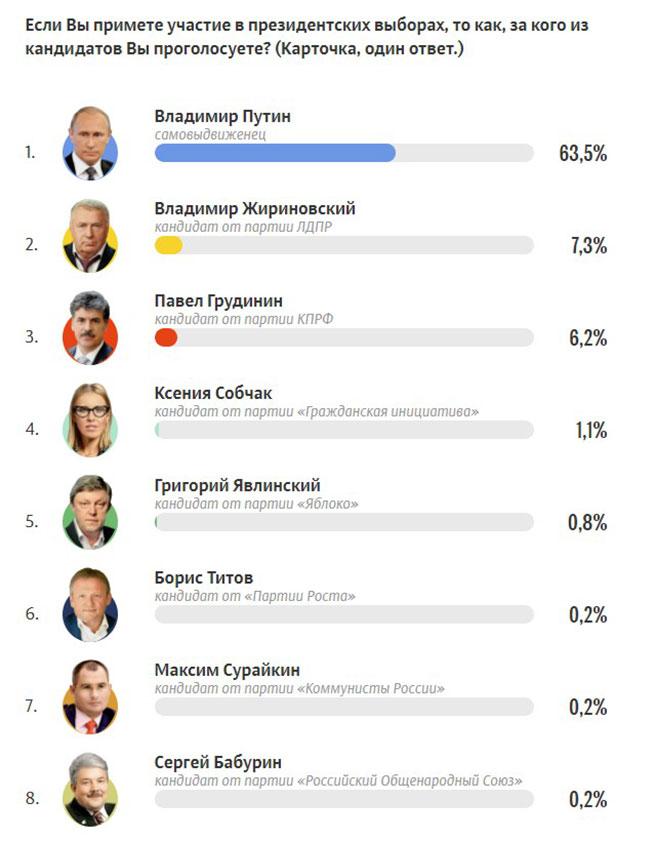 Выборы 2018: список кандидатов в президенты России