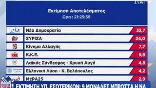 Предварительные итоги выборов в Греции май 2019 22:10