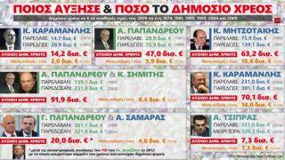 Кто и как увеличил государственный долг Греции? (1974-2015)