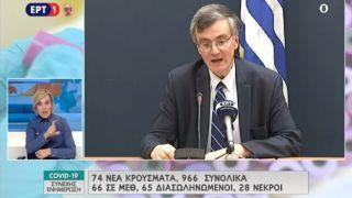 Коронавирус в Греции: 28 погибших (+2), 966 (+76) инфицированных