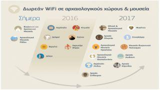 ОТЕ: бесплатный Wi-Fi в местах крупнейших археологических раскопок в Греции